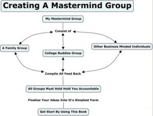 Creating A Mastermind Group
