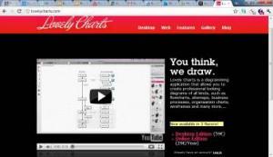 (Screen shot of LovelyCharts.com)