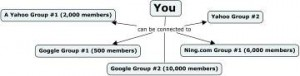 (Diagram of Advantages of Being connected to Multiple Groups)