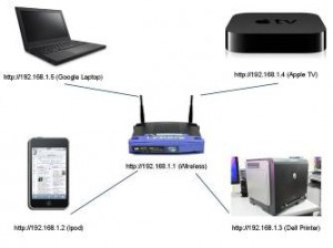 What is a IP Address?
